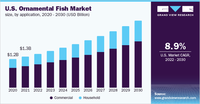 U.S. ornamental fish market size, by product, 2015 - 2025 (USD Million)