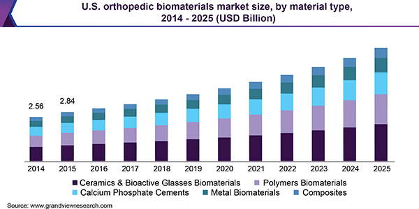 U.S. orthopedic biomaterials market size, by material type, 2014 - 2025 (USD Billion)