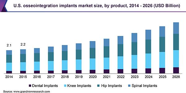 U.S. osseointegration implants market