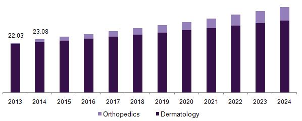 U.S. OTC hyaluronic acid market revenue, by product, 2013 - 2024 (USD Billion)