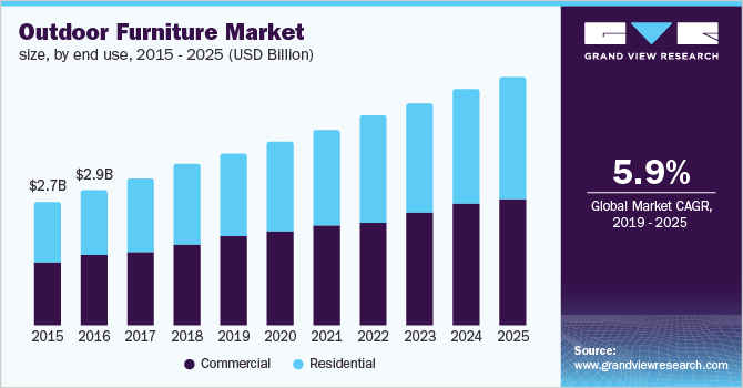 U.S outdoor furniture market size, by end use, 2015 - 2025 (USD Billion)