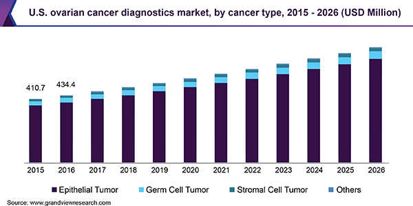 Ovarian Cancer Diagnostics Market Size Share Industry Report 2026
