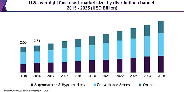 U.S. overnight face mask market size, by distribution channel, 2015 - 2025 (USD Billion)