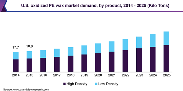 U.S. oxidized PE wax market demand, by product, 2014 - 2025 (Kilo Tons)