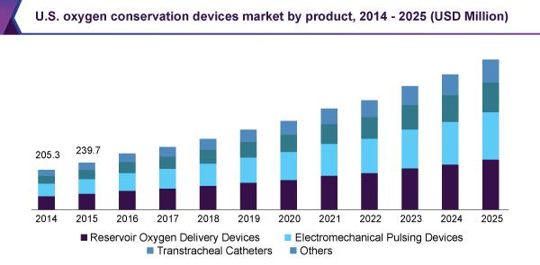 U.S. oxygen conservation devices market by product, 2014 - 2025 (USD million)