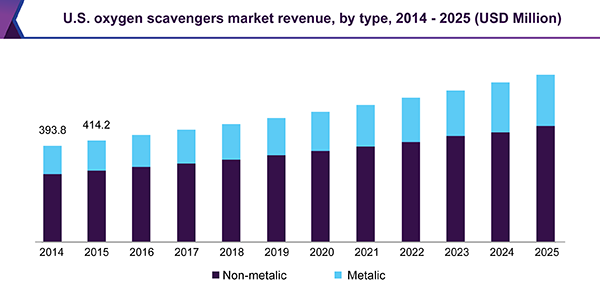 U.S. oxygen scavengers market revenue, by type, 2014 - 2025 (USD Million)