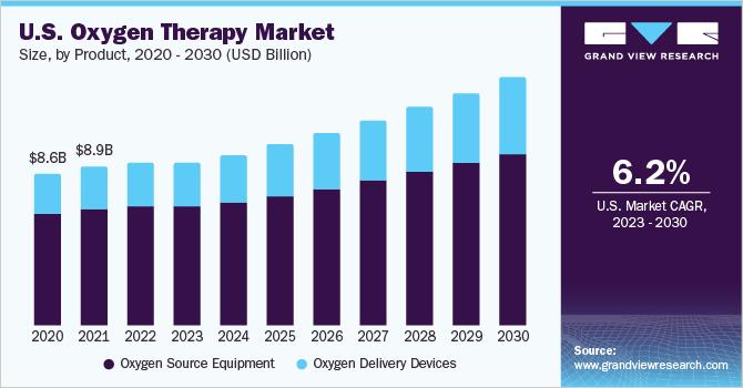 U.S. oxygen therapy market