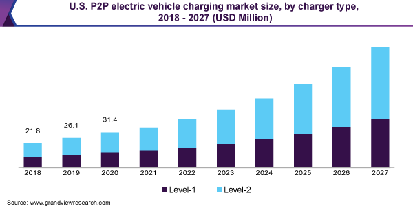 U.S. P2P electric vehicle charging market size