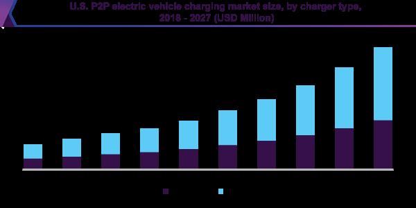 U.S. P2P electric vehicle charging market size