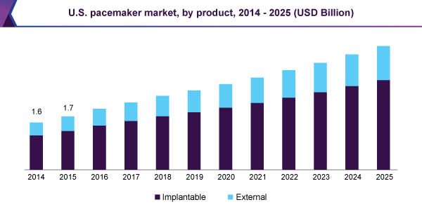 U.S. pacemaker market, by product, 2014 - 2025 (USD Billion)