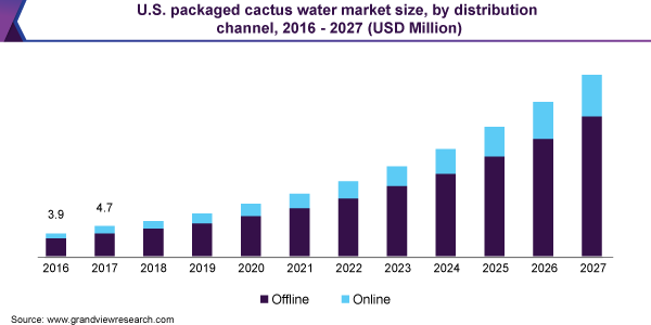 U.S. packaged cactus water market size, by distribution channel, 2016 - 2027 (USD Million)