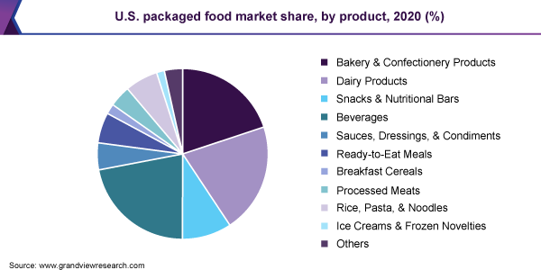 U.S. packaged food market share, by product, 2016 (%)