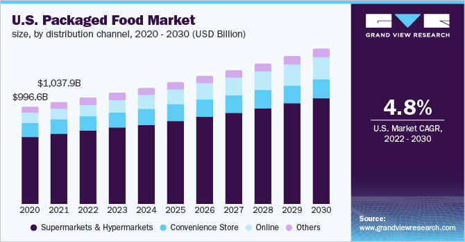 U.S. packaged food market size, by product, 2014- 2025 (USD Billion)
