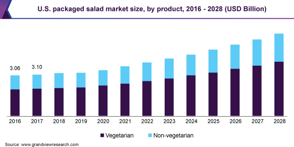 U.S. packaged salad market size, by product, 2016 - 2027 (USD Billion)