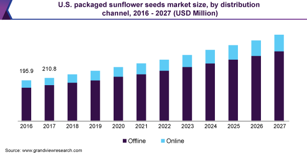 https://www.grandviewresearch.com/static/img/research/us-packaged-sunflower-seeds-market-size.png