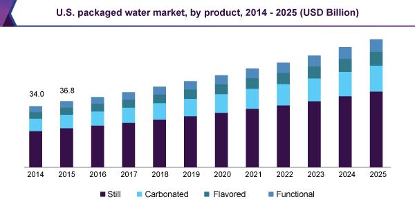 U.S. packaged water market