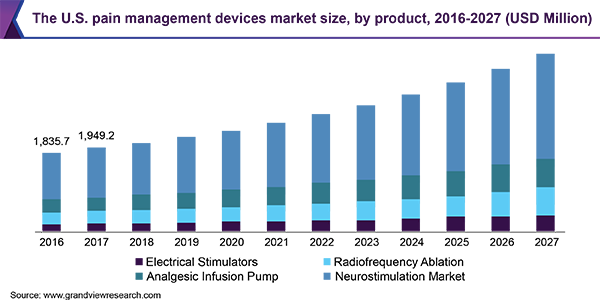 The U.S. pain management devices market size, by product, 2016 - 2027 (USD Million)