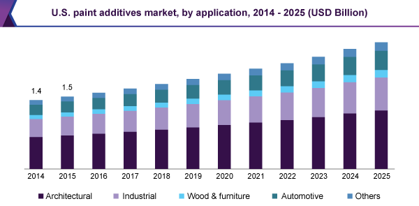 U.S. paint additives market, by application, 2014 - 2025 (USD Billion)