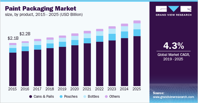 U.S. Paint Packaging Market