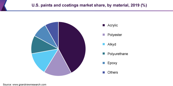 U.S. paints and coatings market share