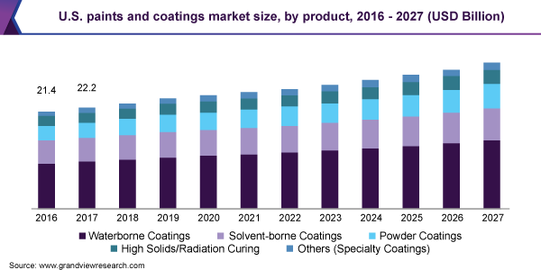 U.S. paints and coatings market size