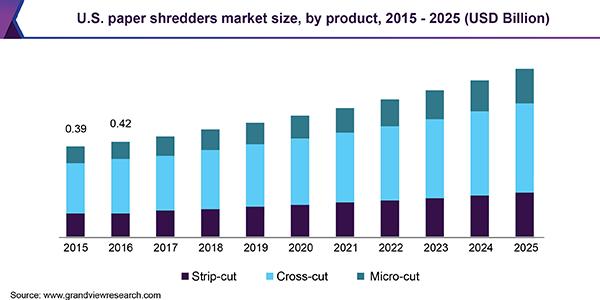 https://www.grandviewresearch.com/static/img/research/us-paper-shredders-market.png