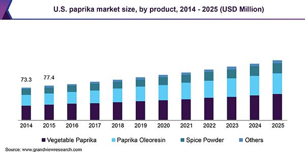 U.S. paprika market