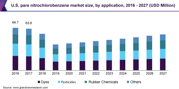U.S. para nitrochlorobenzene market size, by application, 2016 - 2027 (USD Million)