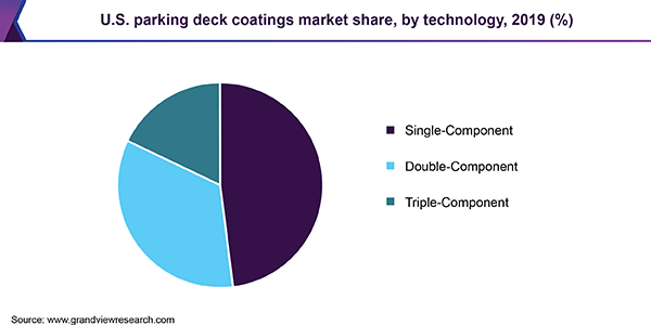 U.S. parking deck coatings market share, by technology, 2019 (%)