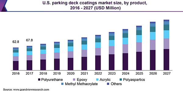 U.S. parking deck coatings market size, by product, 2016 - 2027 (USD Million)