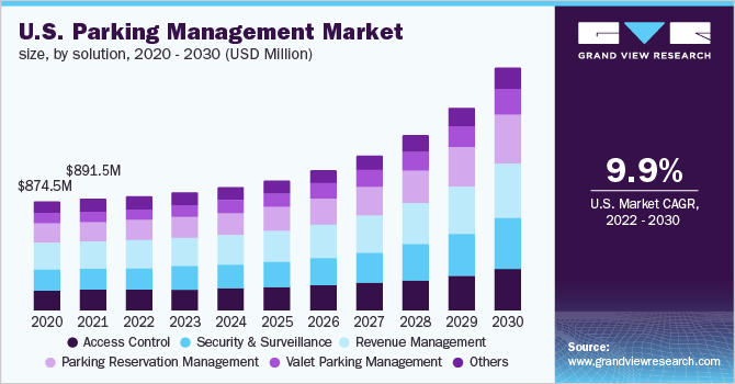 U.S. parking management market size, by solution, 2014 - 2025 (USD Million)