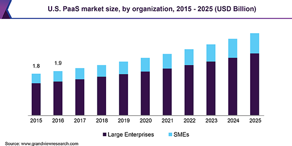 U.S. PaaS market size, by organization, 2015 - 2025 (USD Billion)