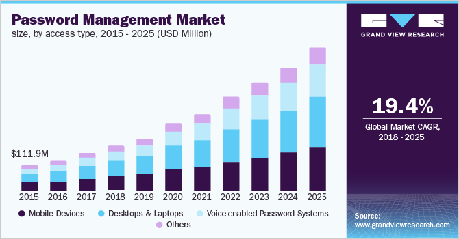 U.S. password management market size, by access type, 2014 - 2025 (USD Million)