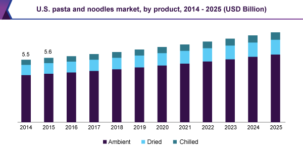 U.S. pasta and noodles market
