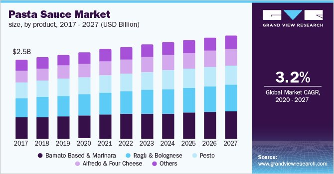 The U.S. pasta sauce market size, by product, 2016 - 2027 (USD Billion)