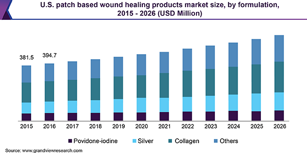 U.S. patch based wound healing products market