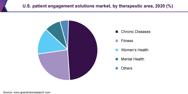 U.S patient engagement solutions market share, by end use, 2017 (%)