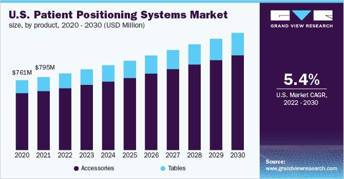 U.S. patient positioning systems market, by product, 2014 - 2025 (USD Million)