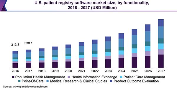 U.S. patient registry software market size, by functionality, 2016 - 2027 (USD Million)