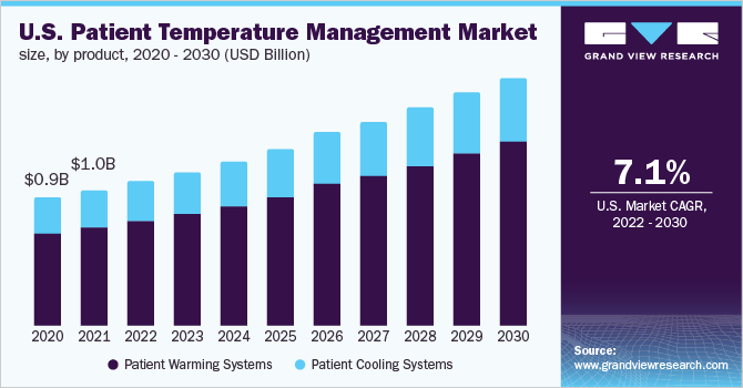 U.S. patient temperature management market size, by product, 2015 - 2026 (USD Million)