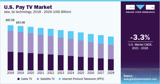 U.S. pay TV market