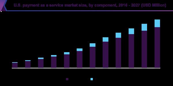 U.S. payment as a service market size