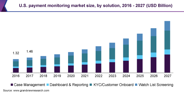 U.S. payment monitoring market size, by solution, 2016 - 2027 (USD Billion)