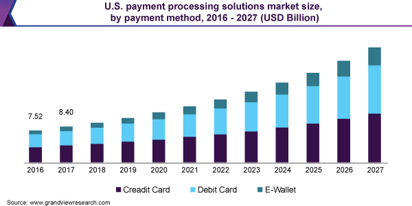 U.S. payment processing solutions market size