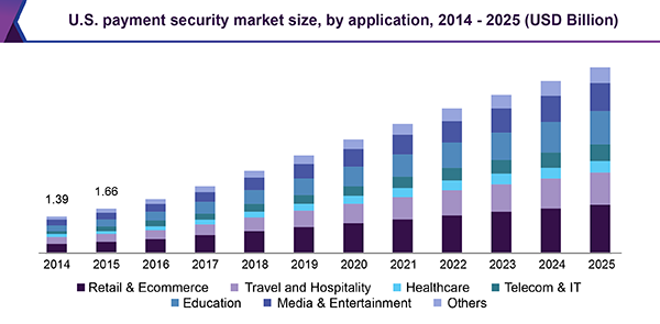 U.S. payment security market size, by application, 2014 - 2025 (USD Million)