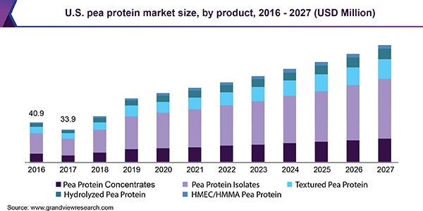 U.S. pea protein market volume by product, 2014 - 2025 (Tons)