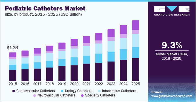 U.S. pediatric catheters market size, by product, 2014 - 2025 (USD Billion)