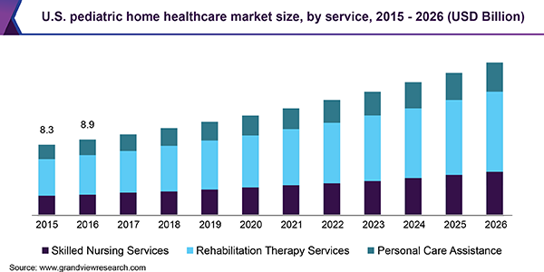 U.S. pediatric home healthcare Market