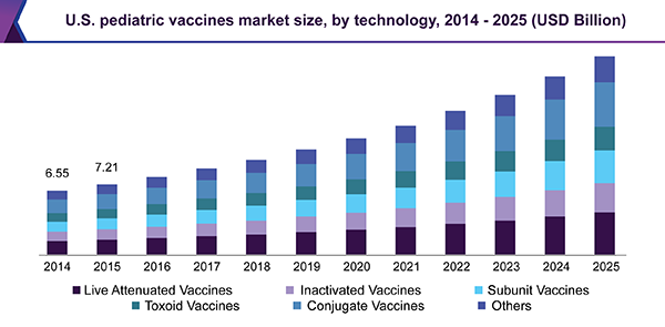 U.S. pediatric vaccines market