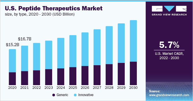 U.S. peptide therapeutics market, by drug type, 2014 - 2025 (USD Million)